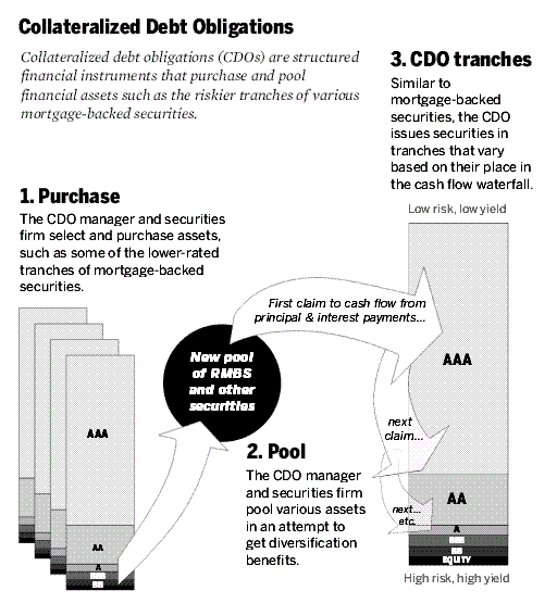 Collateralized_Debt_Obligations, cdo com, cdo finance, cdo obligation