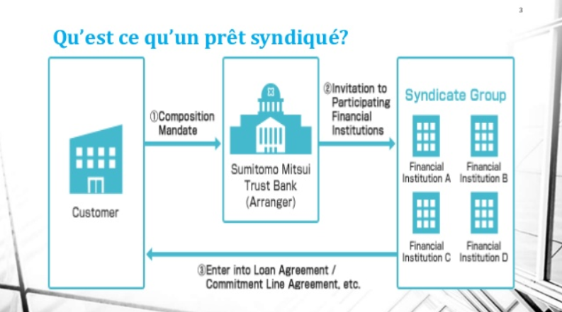 credit anglais, credit en anglais, pret syndique, credit syndique
